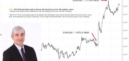 Préparation avant la Réunion de Politique Monétaire BCE avec Philippe LHERMIE, Trader FOREX Pro