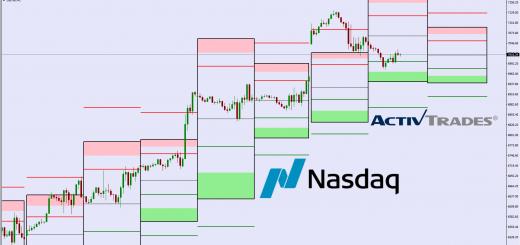 Live Trading Wall Street (NASDAQ) : aura t-on un Rally de fin d'Année ?
