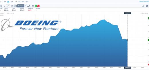 Action Boeing - Analyse Technique et Fondamentale