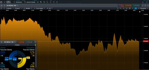 Live Trading NASDAQ Ouverture des Marchés US 📉 Drivers : Ralentissement Chinois, Broadcom, Taux Bas